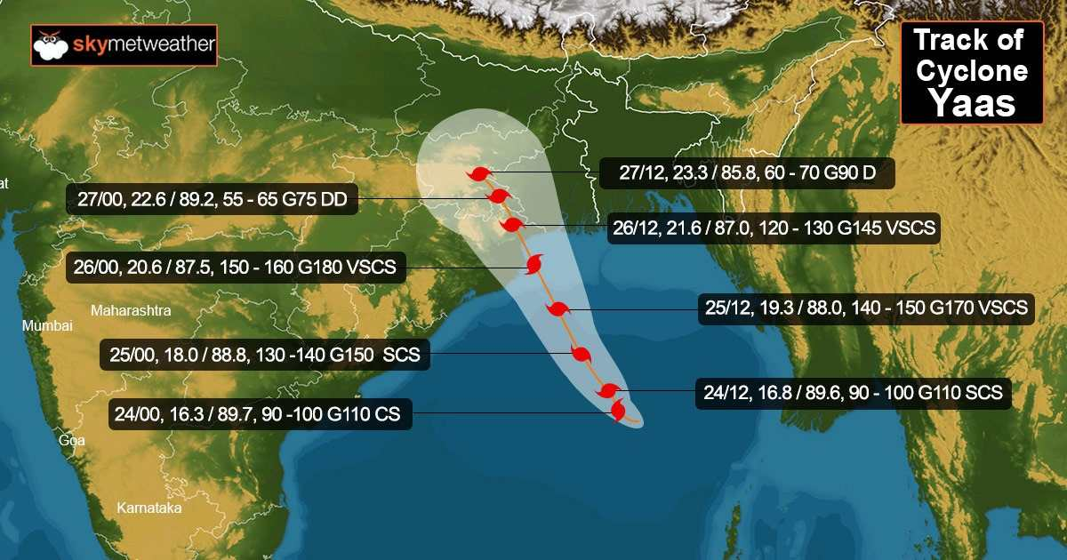 Yaas Cyclone Track
