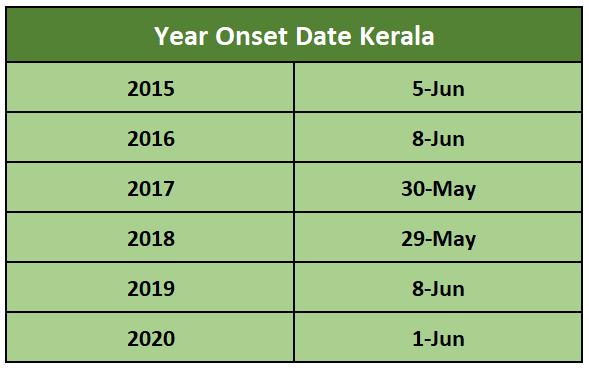 Year Onset Date Kerala
