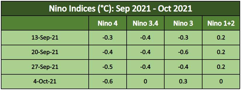 Nino Indices Sep Oct 2021