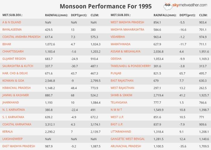 Monsoon Performance: 1995
