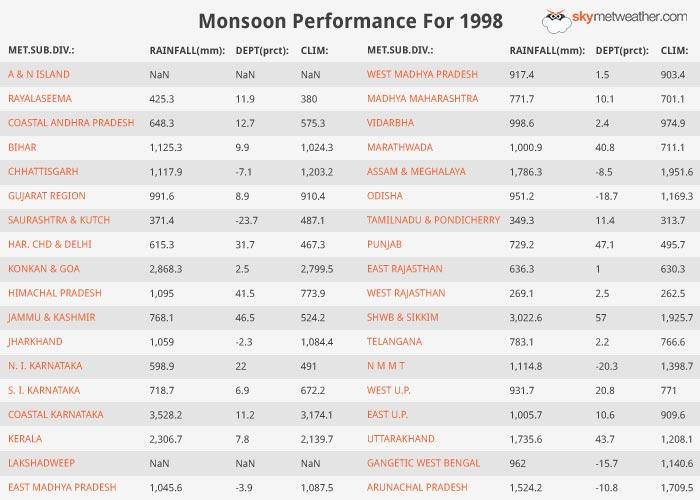 Monsoon Performance: 1998