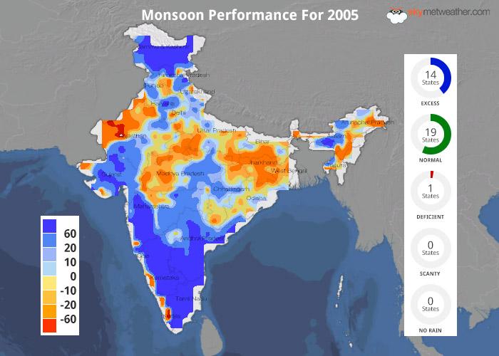 Monsoon Performance: 2005