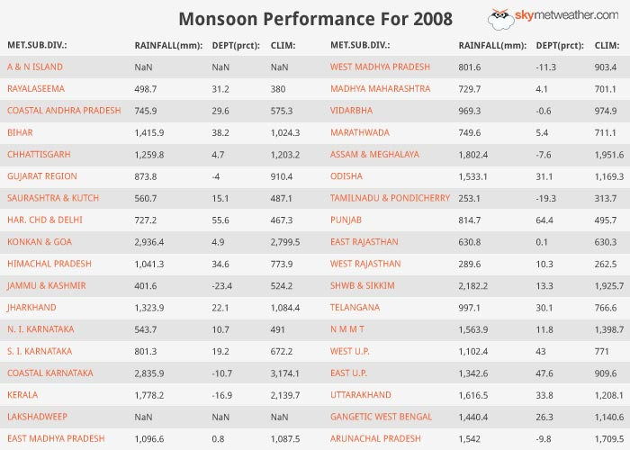 Monsoon Performance: 2008