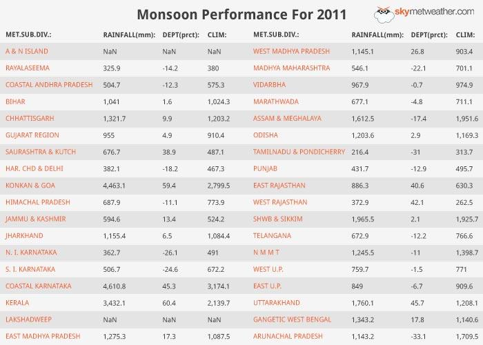Monsoon Performance: 2011