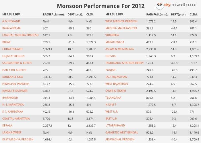 Monsoon Performance: 2012