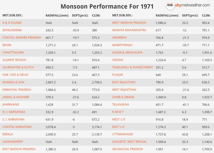 Monsoon Performance: 1971