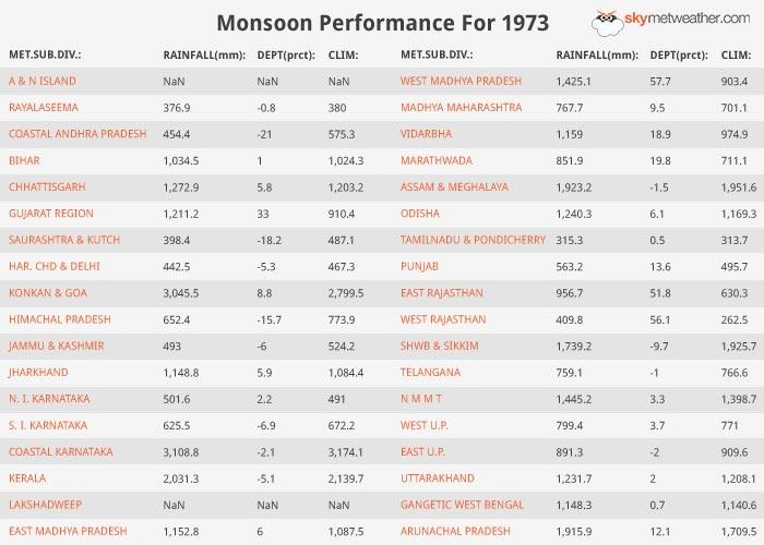 Monsoon Performance: 1973