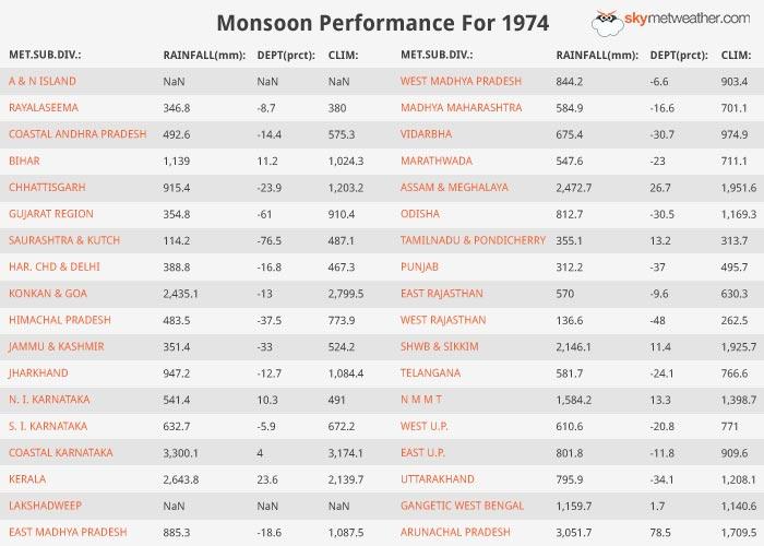 Monsoon Performance: 1974