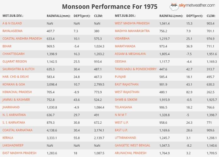 Monsoon Performance: 1975