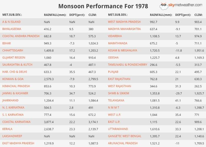 Monsoon Performance: 1978
