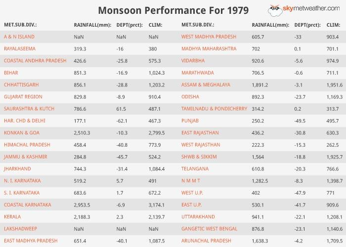 Monsoon Performance: 1979