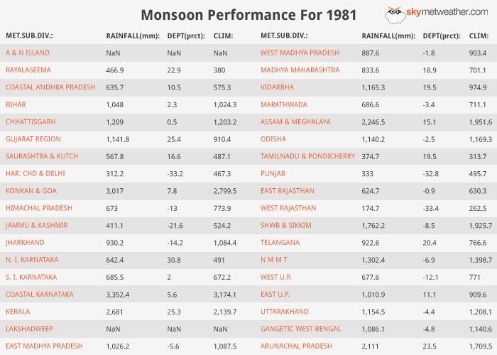 Monsoon Performance: 1981