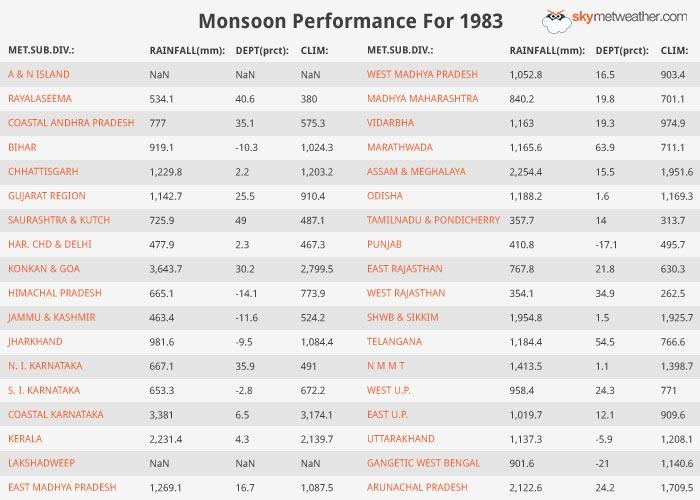 Monsoon Performance: 1983