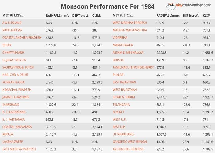 Monsoon Performance: 1984