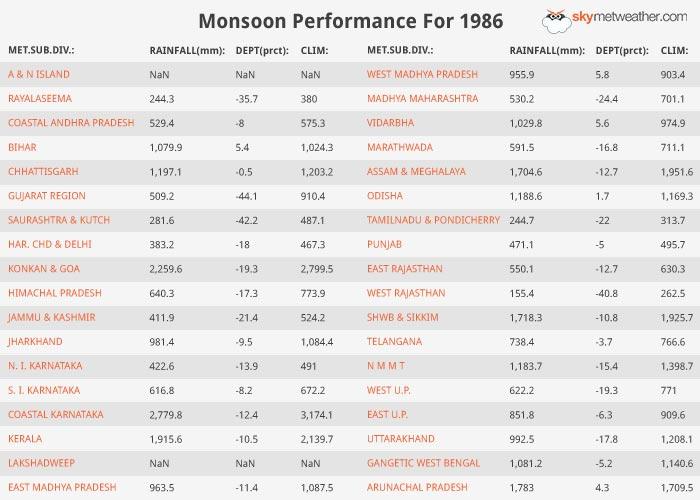 Monsoon Performance: 1986