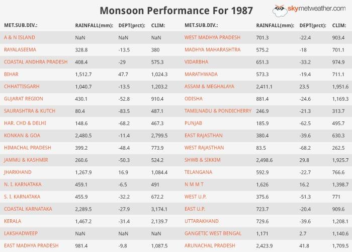Monsoon Performance: 1987
